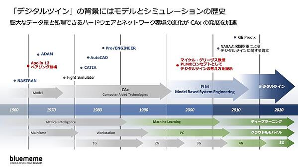 デジタルツインの背景にあるモデルとシミュレーションの歴史