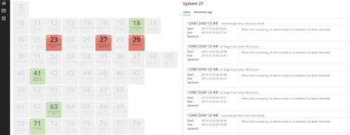 This page shows an overview of the relevant systems of one asset. Green tiles indicate that there are no alerts, red tiles that there are alerts, gray that no time series are monitored. The right shows alerts for one system in a chronological order. When clicking on one issue it leads the user to a deep dive page.
