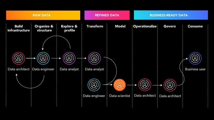 CO - DataOps-A transformative new approach-insert 1