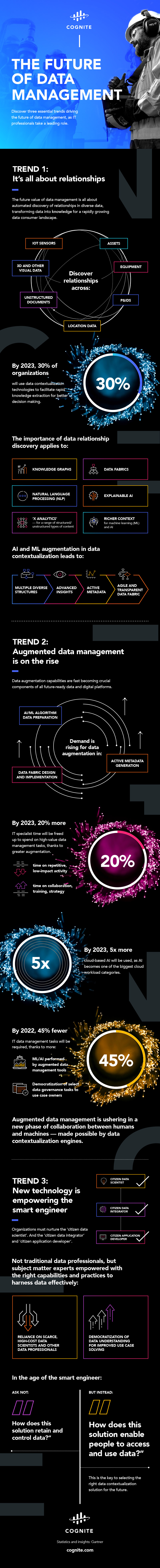 CO---Infographic---01---The-Future-of-Data-Management