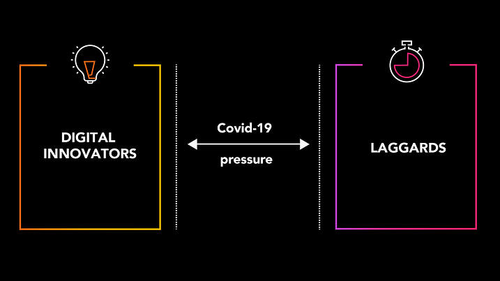 Diagram showing pressure from Covid-19 widening gap between digital innovators and laggards