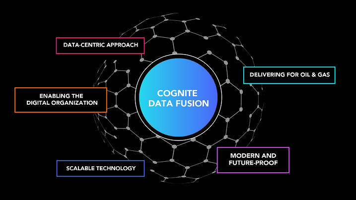 Cognite data fusion, benefits: scalable techology, modern and future-proof, enabling the digital organization, data-centric approach and delivering for oil & gas