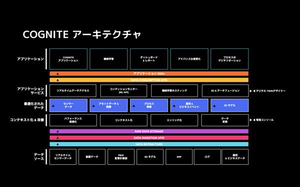 Cognite fusion architecture in Japanese