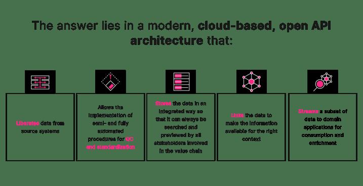 data e&p subsurface democratize
