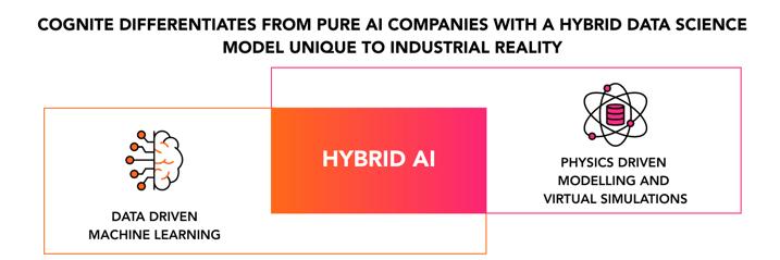 HYBRID AI