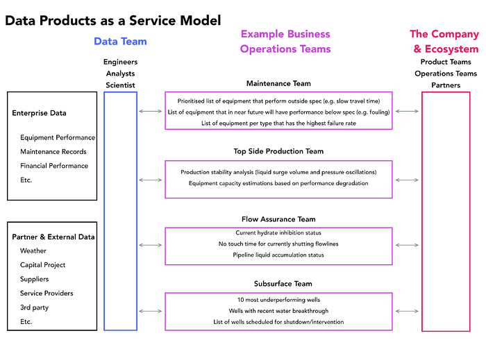 data products as a service model
