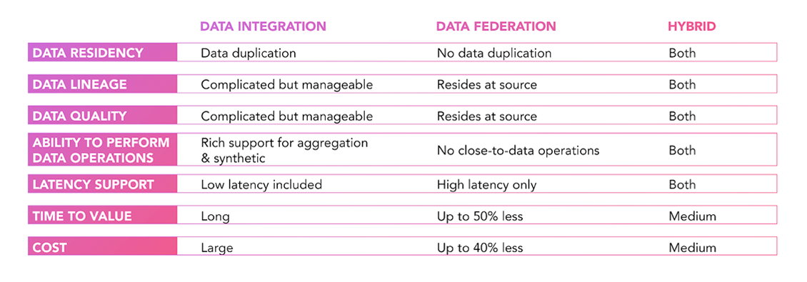Data integration, data federation, hybrid comparison table