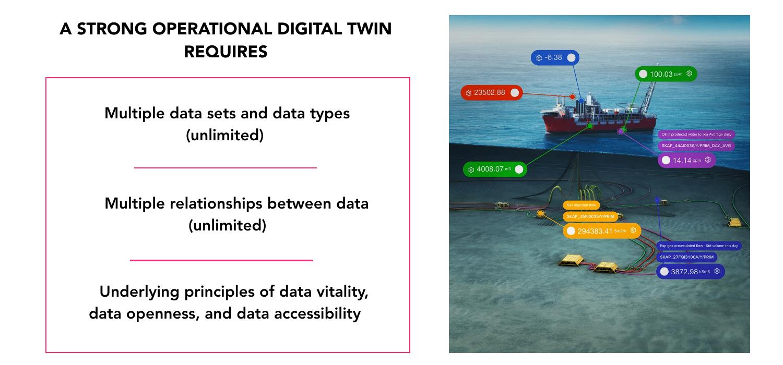 digital twin graph