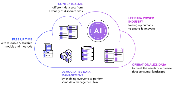 PUT AI AT THE CORE OF NEW DATA MANAGEMENT