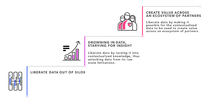 Three ladders of data liberation