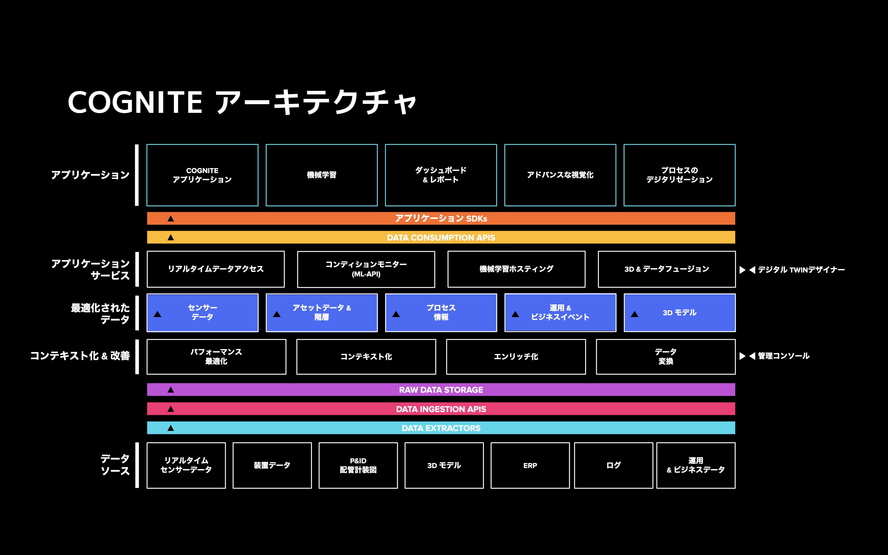 Cognite-architecture