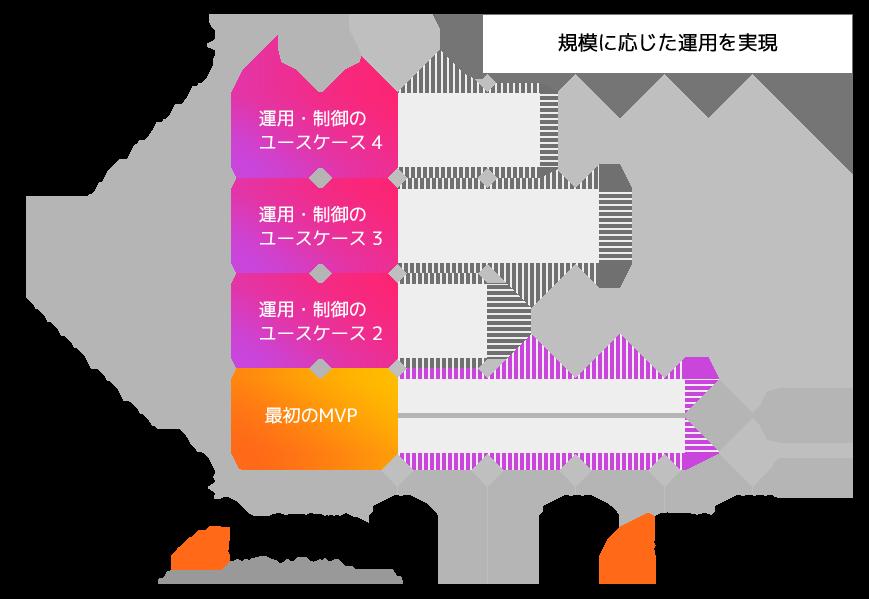Empowering Industrial Data Japan
