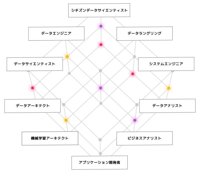 Industrial Data Consumer Landscape Japan